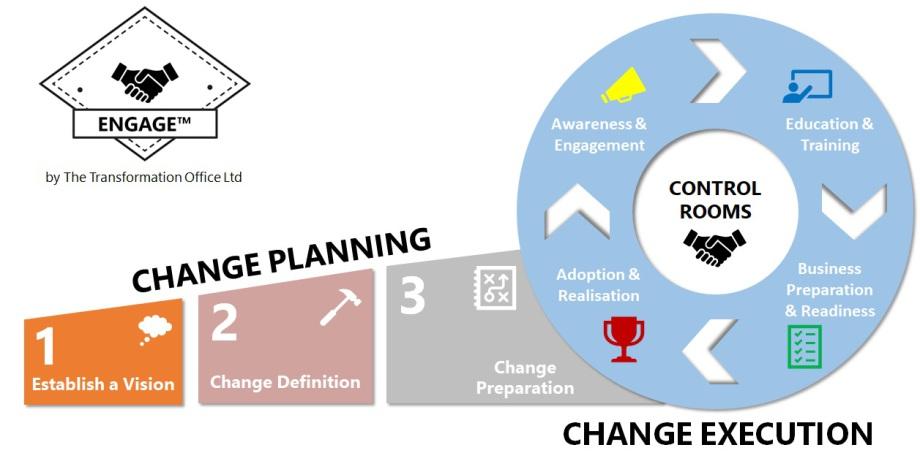 define business transformation plan